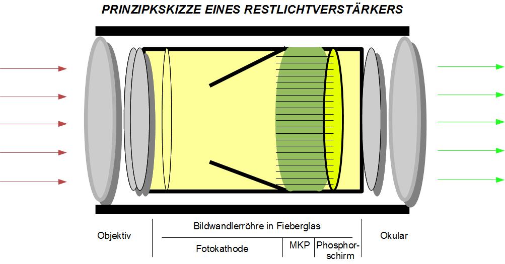 Nachtsichtgeräte –Bildverstärkertechnologie für die Jagd
