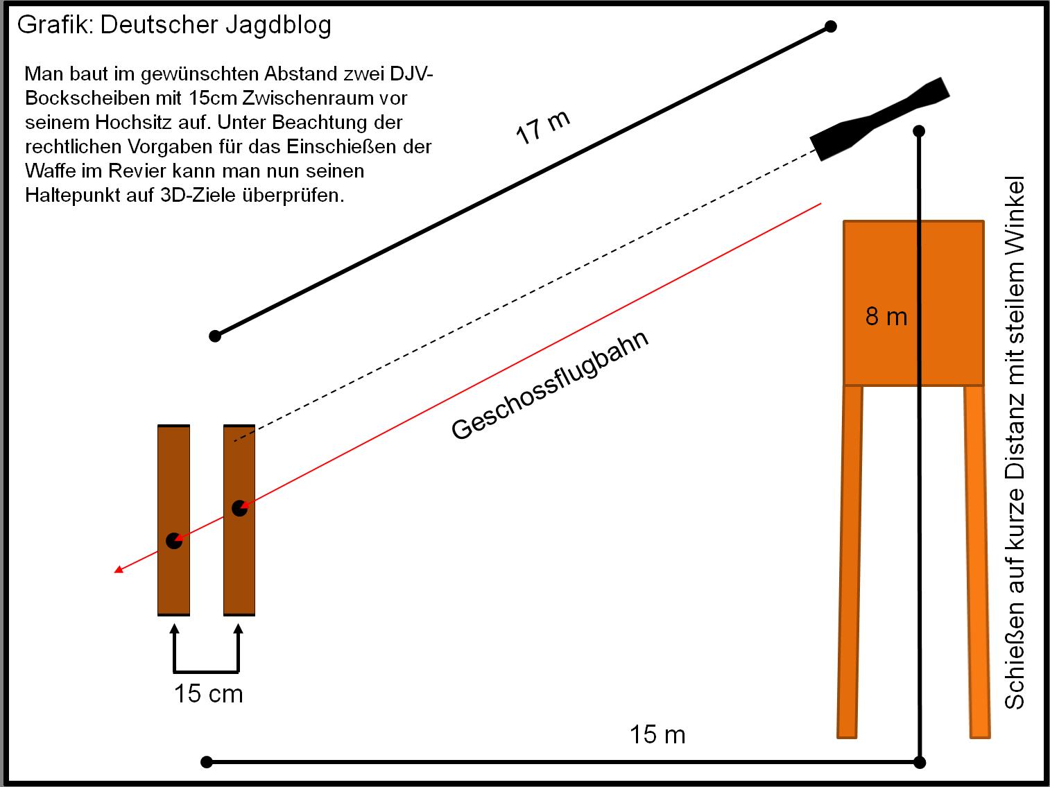 kurze Distanz steiler Winkel Scheibe